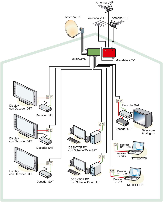 Schema Collegamento Amplificatore Antenna Tv : Installazione antenne tv e parabole paolo chiocchini